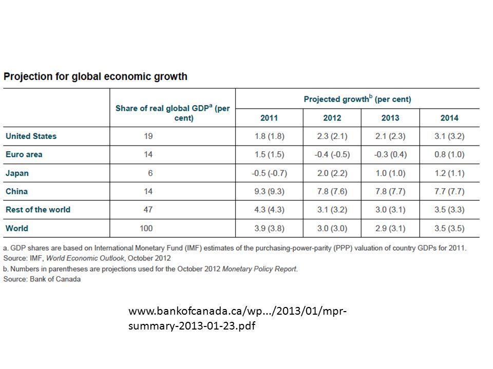 www.bankofcanada.ca/wp.../2013/01/mpr- summary-2013-01-23.pdf
