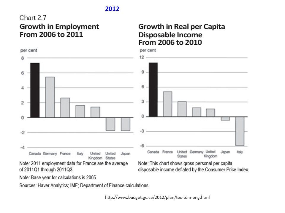 http://www.budget.gc.ca/2012/plan/toc-tdm-eng.html 2012