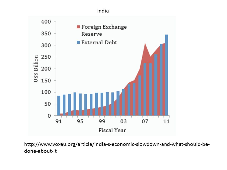 http://www.voxeu.org/article/india-s-economic-slowdown-and-what-should-be- done-about-it India