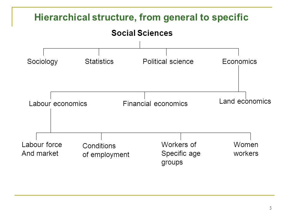 5 Social Sciences SociologyStatisticsPolitical scienceEconomics Labour economicsFinancial economics Land economics Labour force And market Conditions
