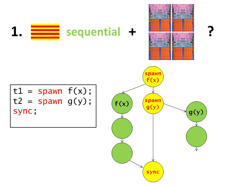 sequential + 1. t1 = spawn f(x); t2 = spawn g(y); sync; f(x) g(y) spawn f(x) spawn g(y) sync