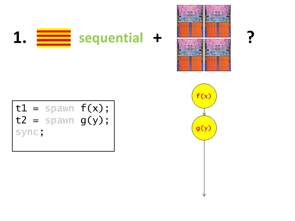 sequential + 1. t1 = spawn f(x); t2 = spawn g(y); sync; f(x) g(y)