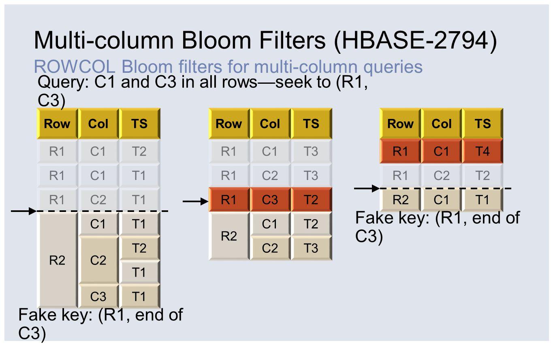 Multi-column Bloom Filters (HBASE-2794) ROWCOL Bloom filters for multi-column queries RowColTS R1C1T2 R1C1T1 R1C2T1 R2 C1T1 C2 T2 T1 C3T1 RowColTS R1C