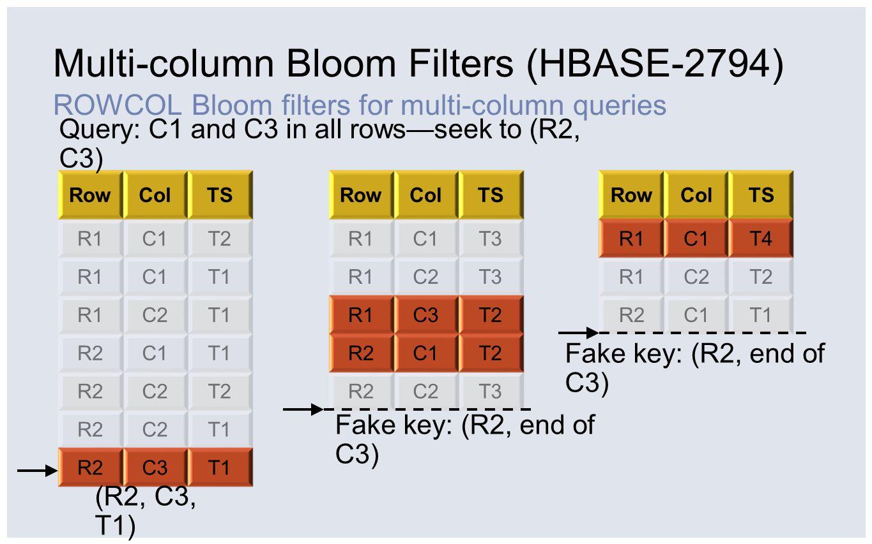 Multi-column Bloom Filters (HBASE-2794) ROWCOL Bloom filters for multi-column queries RowColTS R1C1T2 R1C1T1 R1C2T1 R2C1T1 R2C2T2 R2C2T1 R2C3T1 RowCol