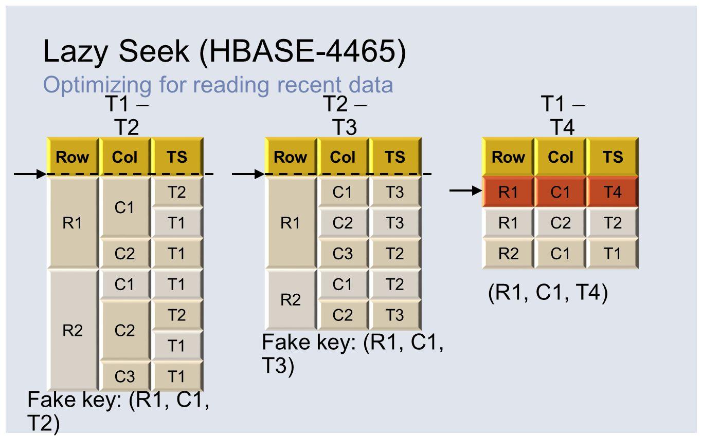 Lazy Seek (HBASE-4465) Optimizing for reading recent data RowColTS R1 C1 T2 T1 C2T1 R2 C1T1 C2 T2 T1 C3T1 RowColTS R1 C1T3 C2T3 C3T2 R2 C1T2 C2T3 RowC