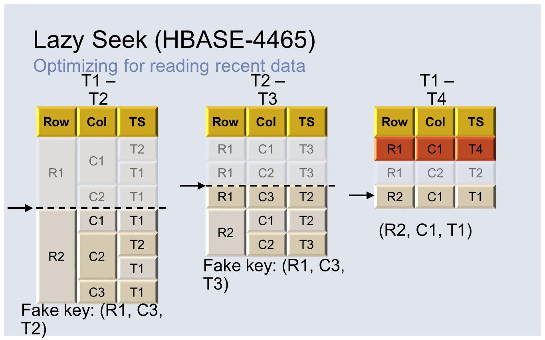 Lazy Seek (HBASE-4465) Optimizing for reading recent data RowColTS R1 C1 T2 T1 C2T1 R2 C1T1 C2 T2 T1 C3T1 RowColTS R1C1T3 R1C2T3 R1C3T2 R2 C1T2 C2T3 R