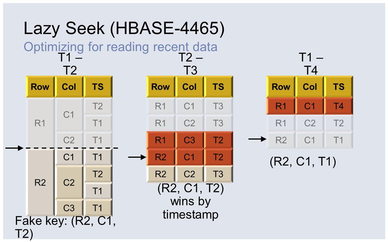 Lazy Seek (HBASE-4465) Optimizing for reading recent data RowColTS R1 C1 T2 T1 C2T1 R2 C1T1 C2 T2 T1 C3T1 RowColTS R1C1T3 R1C2T3 R1C3T2 R2C1T2 R2C2T3
