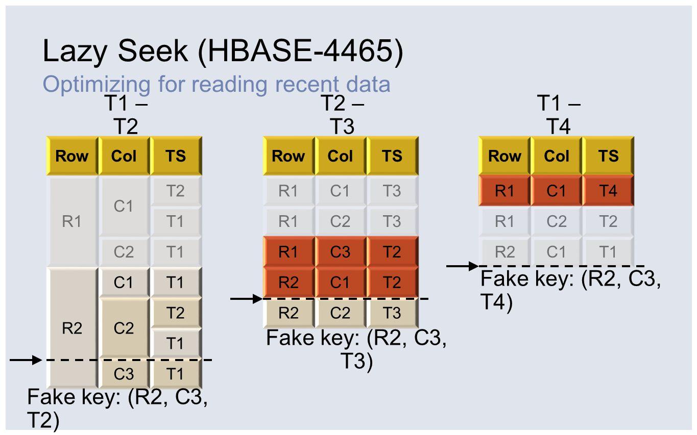 Lazy Seek (HBASE-4465) RowColTS R1 C1 T2 T1 C2T1 R2 C1T1 C2 T2 T1 C3T1 RowColTS R1C1T3 R1C2T3 R1C3T2 R2C1T2 R2C2T3 RowColTS R1C1T4 R1C2T2 R2C1T1 T1 –