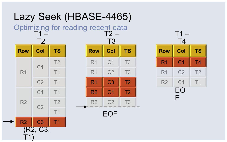 Lazy Seek (HBASE-4465) RowColTS R1 C1 T2 T1 C2T1 R2 C1T1 C2 T2 T1 R2C3T1 RowColTS R1C1T3 R1C2T3 R1C3T2 R2C1T2 R2C2T3 RowColTS R1C1T4 R1C2T2 R2C1T1 T1