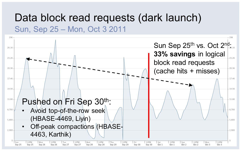 Data block read requests (dark launch) Sun, Sep 25 – Mon, Oct 3 2011 Pushed on Fri Sep 30 th : Avoid top-of-the-row seek (HBASE-4469, Liyin) Off-peak