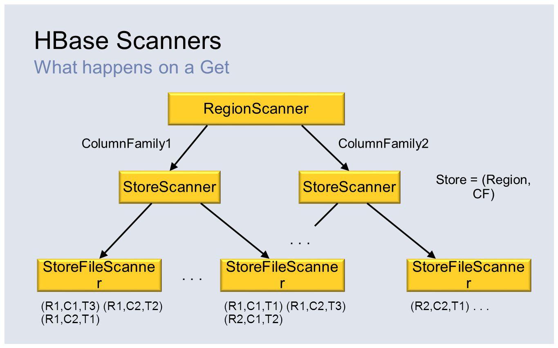 HBase Scanners What happens on a Get RegionScanner StoreScanner StoreFileScanne r ColumnFamily1ColumnFamily2... (R1,C1,T3) (R1,C2,T2) (R1,C2,T1) (R1,C