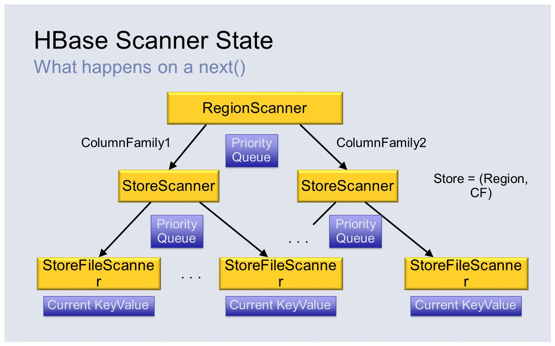 Lazy Seek (HBASE-4465) Optimizing for reading recent data RowColTS R1 C1 T2 T1 C2T1 R2 C1T1 C2 T2 T1 C3T1 RowColTS R1C1T3 R1C2T3 R1C3T2 R2 C1T2 C2T3 RowColTS R1C1T4 R1C2T2 R2C1T1 T1 – T2 T2 – T3 T1 – T4 Fake key: (R1, C3, T3) Fake key: (R1, C3, T2) Fake key: (R1, C3, T4)