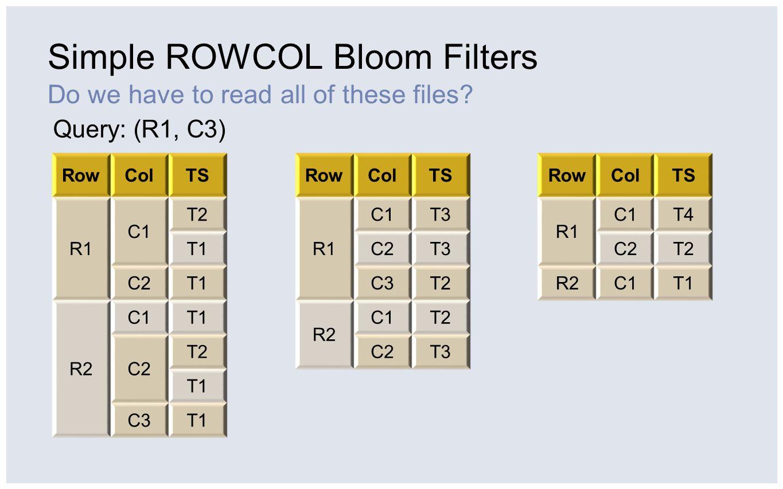 Lazy Seek (HBASE-4465) Optimizing for reading recent data RowColTS R1 C1 T2 T1 C2T1 R2 C1T1 C2 T2 T1 C3T1 RowColTS R1C1T3 R1C2T3 R1C3T2 R2 C1T2 C2T3 RowColTS R1C1T4 R1C2T2 R2C1T1 T1 – T2 T2 – T3 T1 – T4 (R1, C3, T2) is next Fake key: (R1, C3, T2) (R2, C1, T1)
