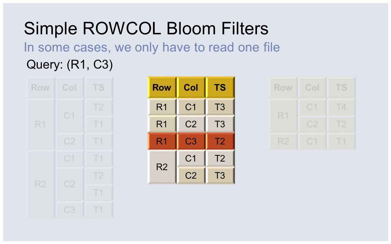 Multi-column Bloom Filters (HBASE-2794) ROWCOL Bloom filters for multi-column queries RowColTS R1 C1 T2 T1 C2T1 R2 C1T1 C2 T2 T1 C3T1 RowColTS R1 C1T3 C2T3 C3T2 R2 C1T2 C2T3 RowColTS R1 C1T4 C2T2 R2C1T1 Query: C1 and C3 in all rows