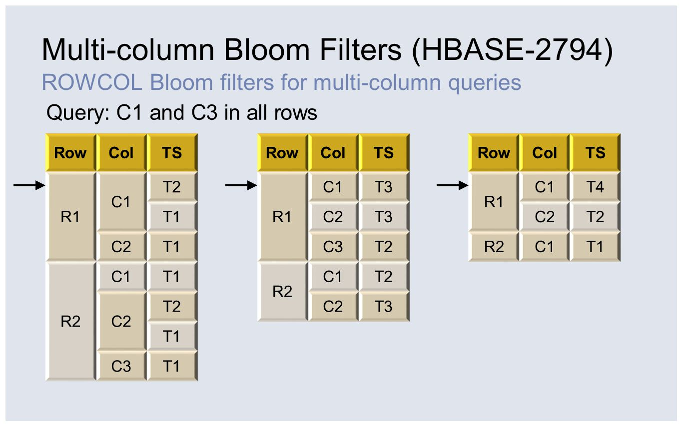 Multi-column Bloom Filters (HBASE-2794) ROWCOL Bloom filters for multi-column queries RowColTS R1C1T2 R1C1T1 R1C2T1 R2 C1T1 C2 T2 T1 C3T1 RowColTS R1C1T3 R1C2T3 R1C3T2 R2 C1T2 C2T3 RowColTS R1C1T4 R1C2T2 R2C1T1 Query: C1 and C3 in all rows—seek to (R1, C1)