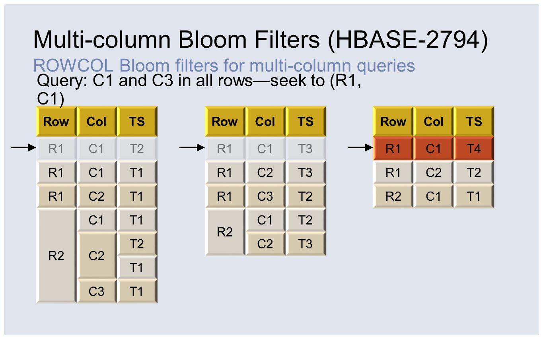 Multi-column Bloom Filters (HBASE-2794) ROWCOL Bloom filters for multi-column queries RowColTS R1C1T2 R1C1T1 R1C2T1 R2 C1T1 C2 T2 T1 C3T1 RowColTS R1C1T3 R1C2T3 R1C3T2 R2 C1T2 C2T3 RowColTS R1C1T4 R1C2T2 R2C1T1 Query: C1 and C3 in all rows—seek to (R1, C3) Fake key: (R1, end of C3)