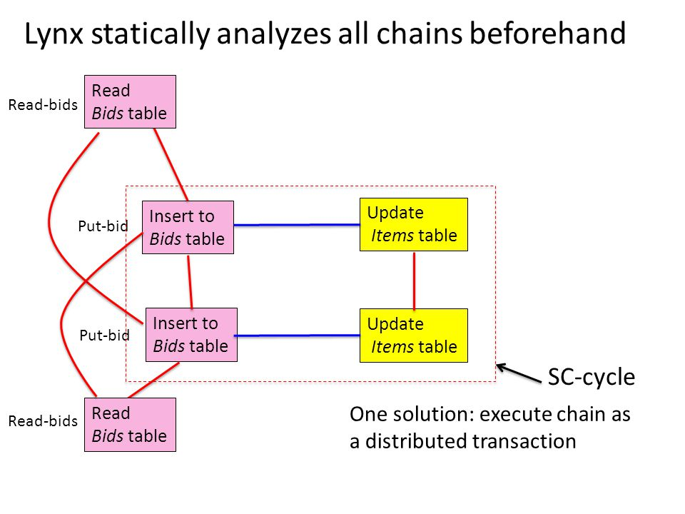Insert to Bids table Update Items table Lynx statically analyzes all chains beforehand Put-bid Read-bids Put-bid Insert to Bids table Update Items table Read-bids SC-cycle One solution: execute chain as a distributed transaction Read Bids table Read Bids table