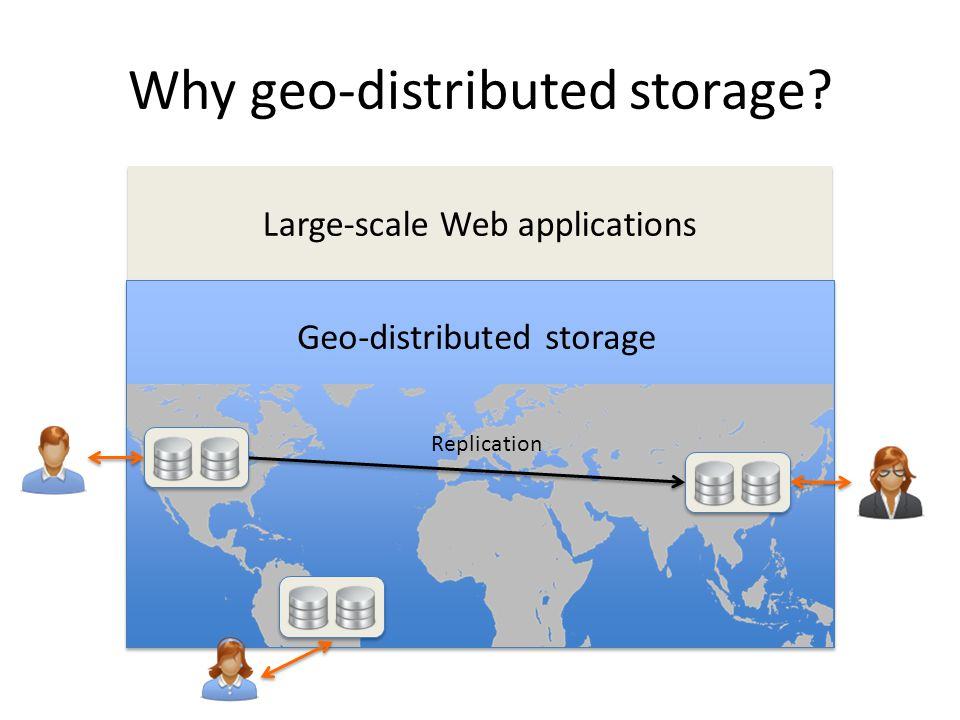 Large-scale Web applications Why geo-distributed storage? Geo-distributed storage Replication