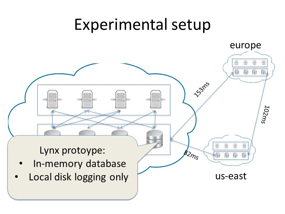 Experimental setup us-west europe us-east 82ms 153ms 102ms Lynx protoype: In-memory database Local disk logging only.