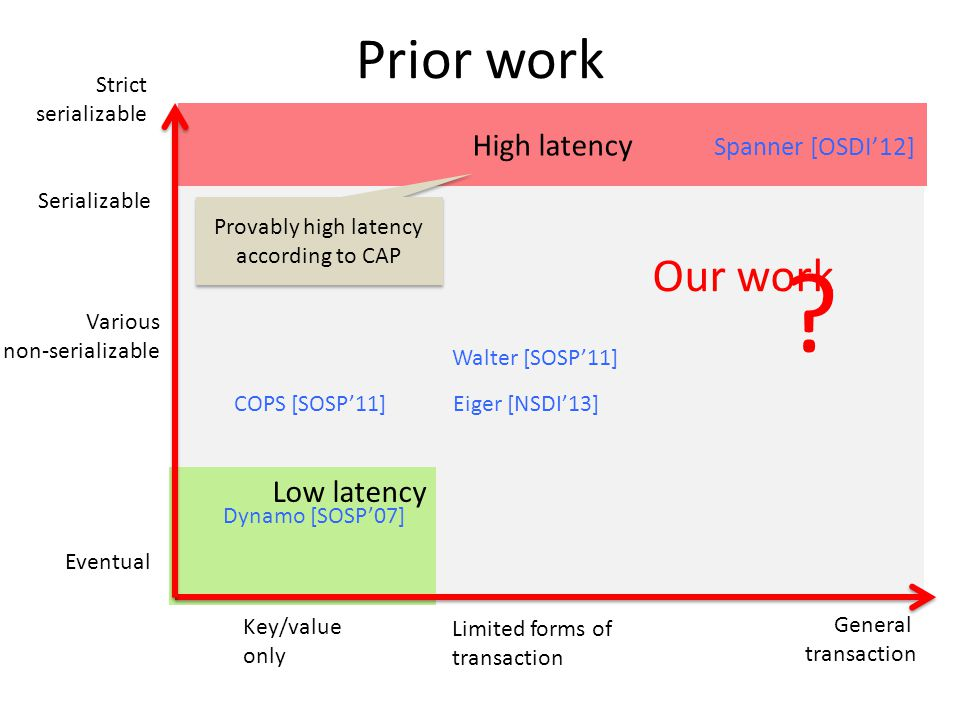 ? Low latency Key/value only Limited forms of transaction General transaction Prior work Strict serializable Serializable Eventual Various non-serializable High latency Provably high latency according to CAP Spanner [OSDI'12] Dynamo [SOSP'07] COPS [SOSP'11] Walter [SOSP'11] Eiger [NSDI'13] Our work