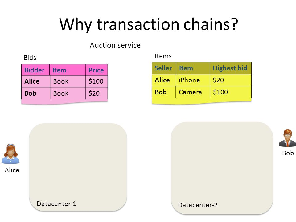 Why transaction chains.