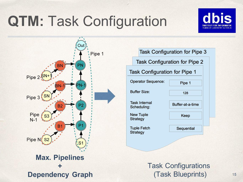 QTM: Task Configuration 15 Max. Pipelines + Dependency Graph Task Configurations (Task Blueprints)