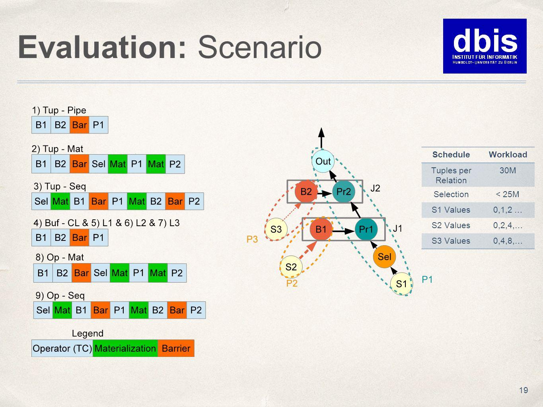 Evaluation: Scenario 19 ScheduleWorkload Tuples per Relation 30M Selection< 25M S1 Values0,1,2 … S2 Values0,2,4,… S3 Values0,4,8,…