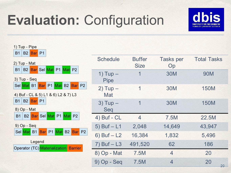 Evaluation: Configuration 20 ScheduleBuffer Size Tasks per Op Total Tasks 1) Tup – Pipe 130M90M 2) Tup – Mat 130M150M 3) Tup – Seq 130M150M 4) Buf - C
