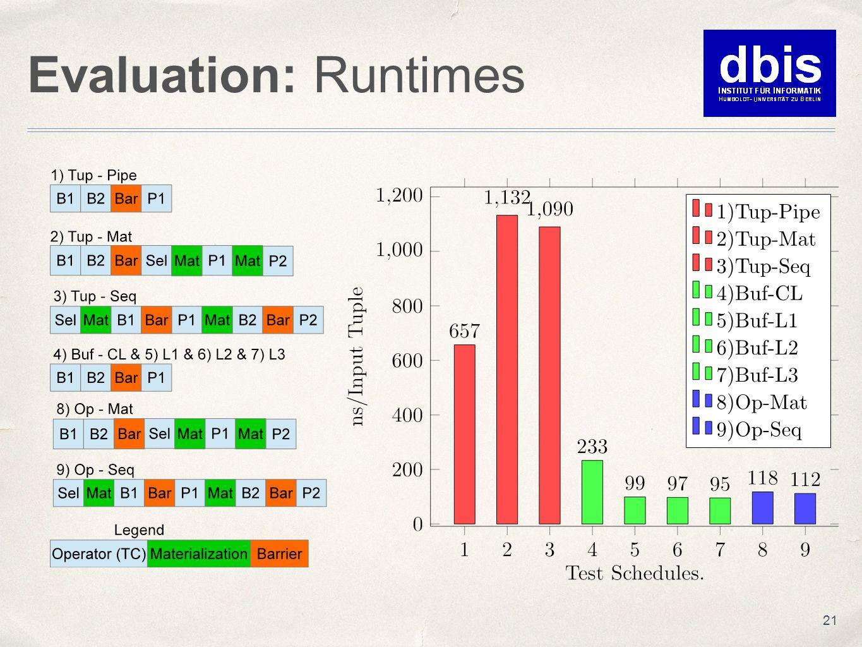 Evaluation: Runtimes 21