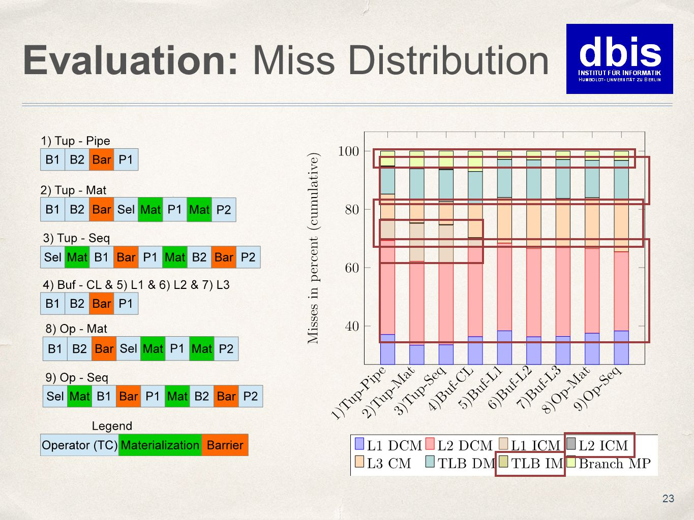 Evaluation: Miss Distribution 23