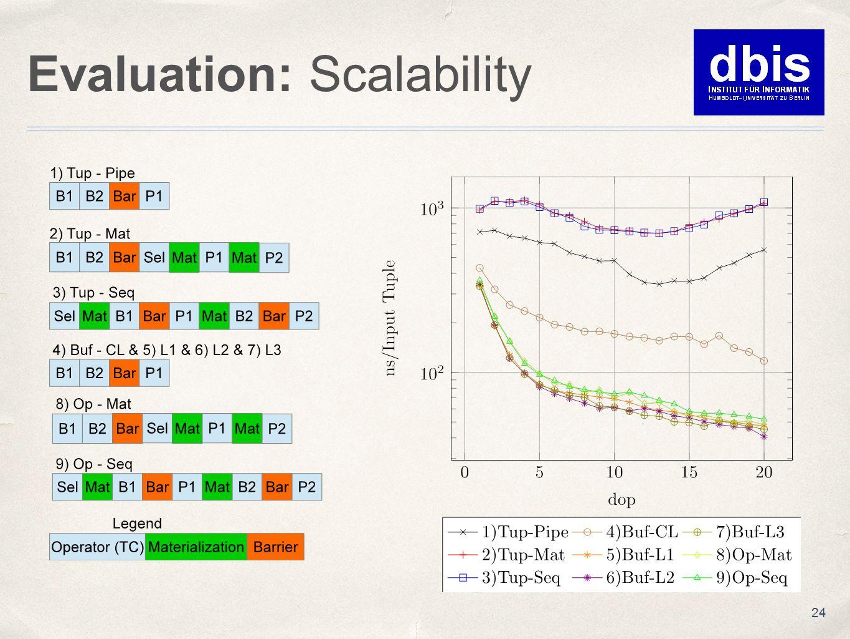 Evaluation: Scalability 24