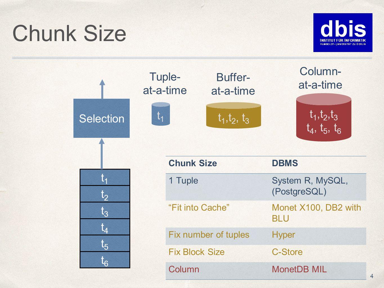 Chunk Size 4 Selection t1t1 Tuple- at-a-time t1t1 Buffer- at-a-time t 1,t 2, t 3 t 4, t 5, t 6 Column- at-a-time t2t2 t3t3 t4t4 t5t5 t6t6 Chunk SizeDBMS 1 TupleSystem R, MySQL, (PostgreSQL) Fit into Cache Monet X100, DB2 with BLU Fix number of tuplesHyper Fix Block SizeC-Store ColumnMonetDB MIL