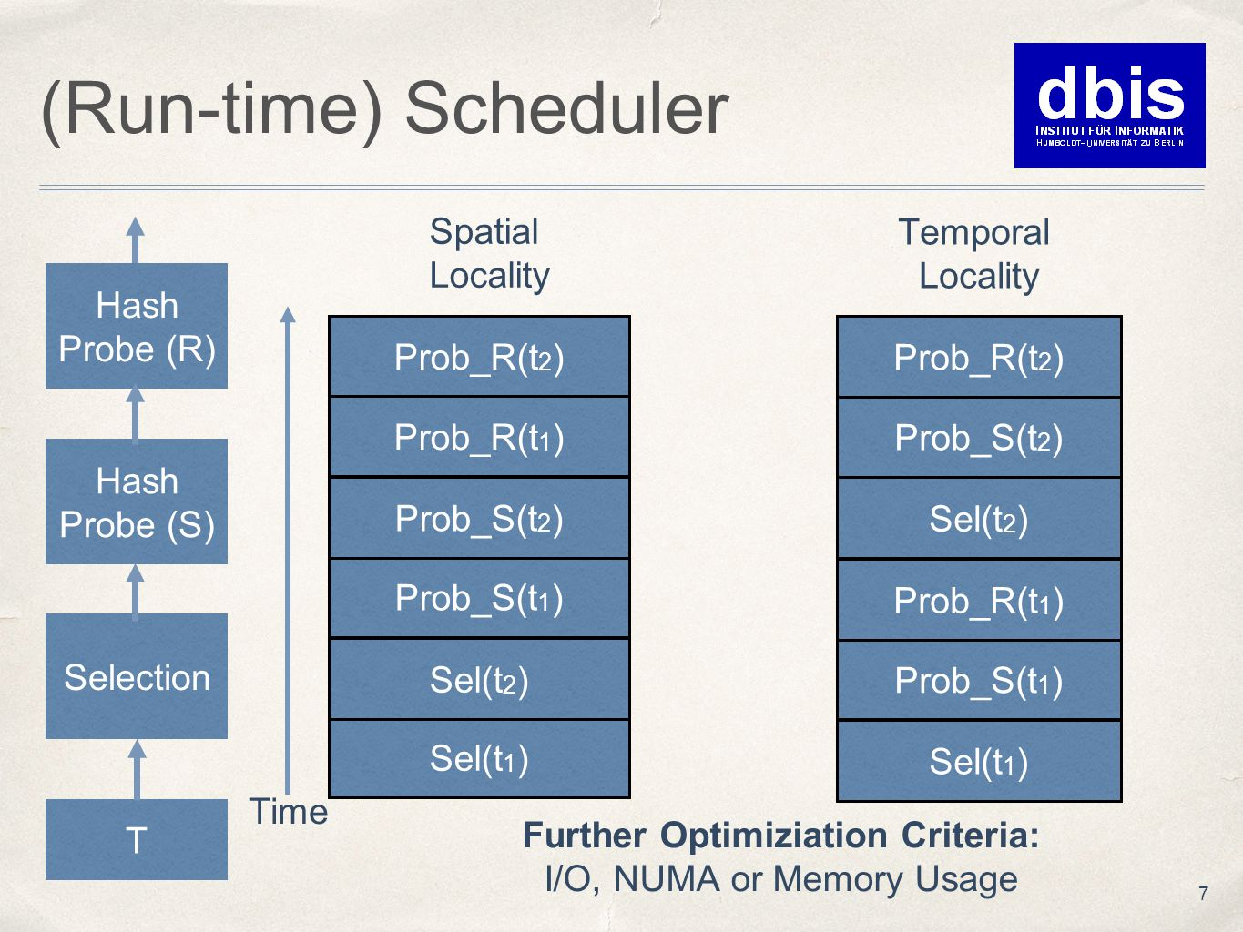 (Run-time) Scheduler 7 T Selection Hash Probe (S) Hash Probe (R) Spatial Locality Sel(t 1 ) Sel(t 2 ) Prob_S(t 1 ) Prob_S(t 2 ) Prob_R(t 2 ) Prob_R(t