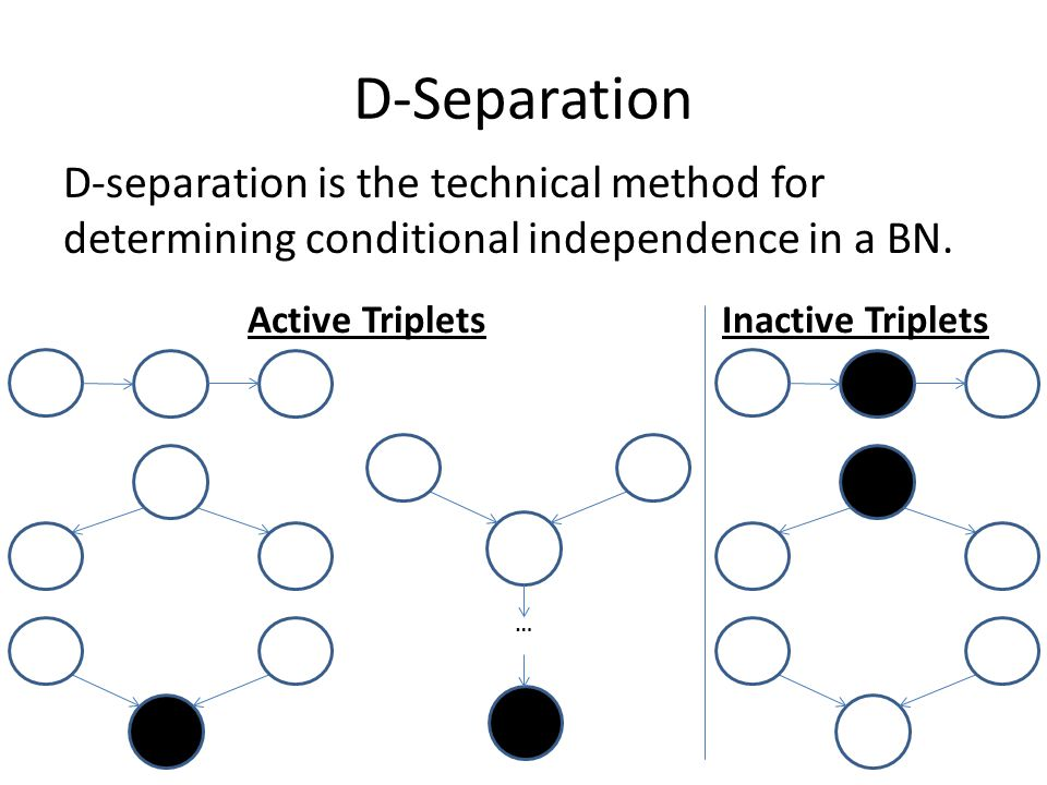 D-Separation D-separation is the technical method for determining conditional independence in a BN.