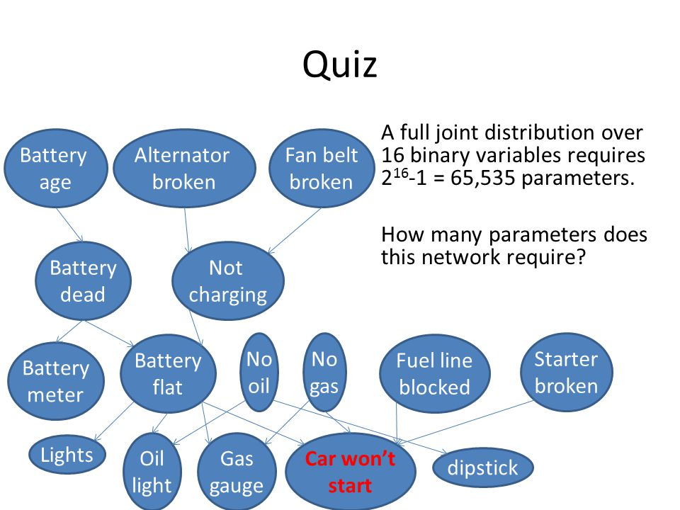 Quiz A full joint distribution over 16 binary variables requires 2 16 -1 = 65,535 parameters.