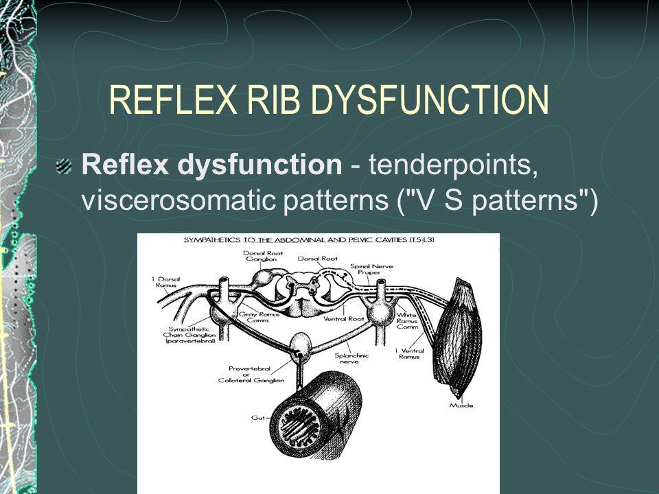 REFLEX RIB DYSFUNCTION Reflex dysfunction - tenderpoints, viscerosomatic patterns (