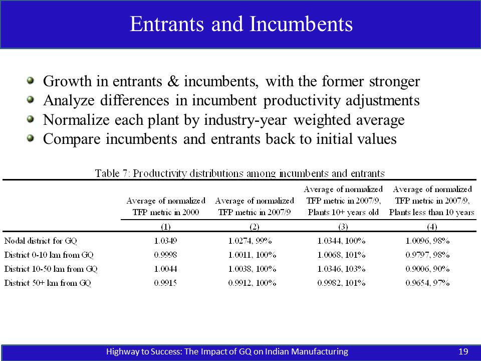 Highway to Success: The Impact of GQ on Indian Manufacturing19 Entrants and Incumbents Growth in entrants & incumbents, with the former stronger Analyze differences in incumbent productivity adjustments Normalize each plant by industry-year weighted average Compare incumbents and entrants back to initial values