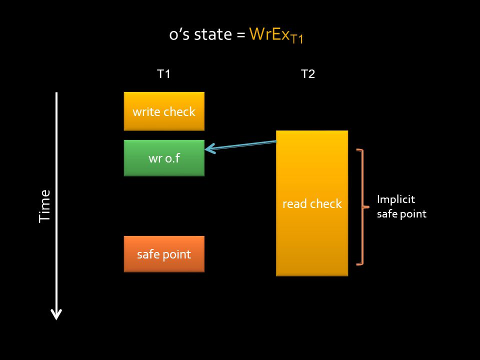 wr o.f T1T2 safe point write check read check o's state = WrEx T1 Implicit safe point Time