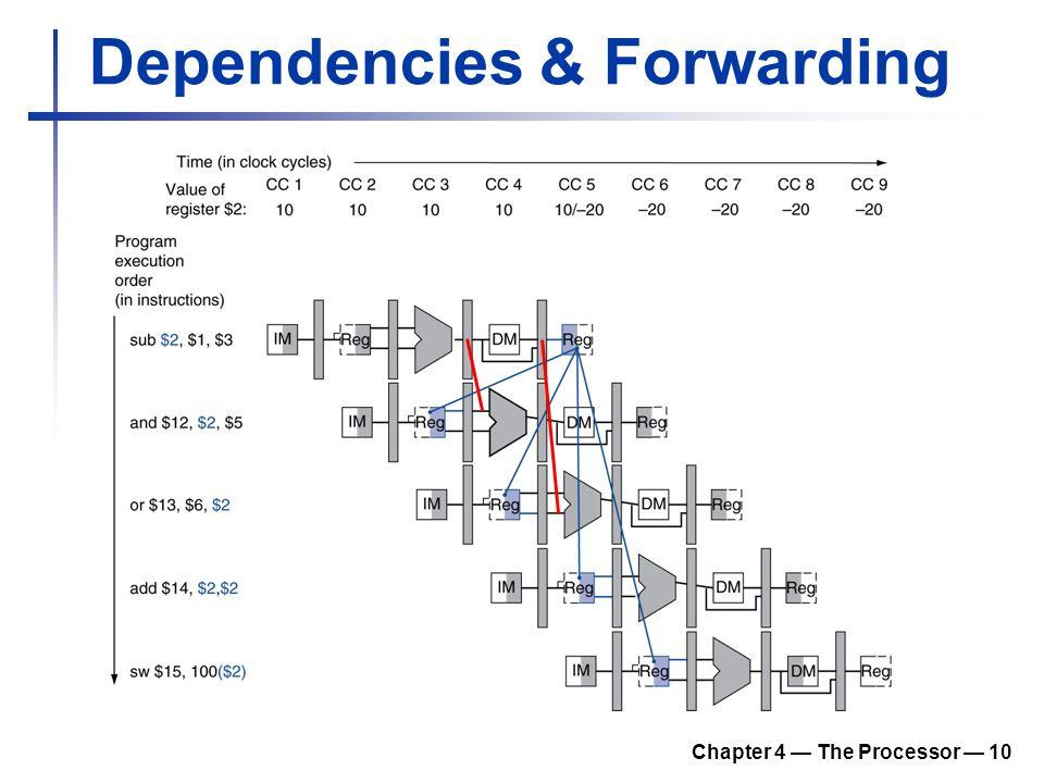 Chapter 4 — The Processor — 10 Dependencies & Forwarding