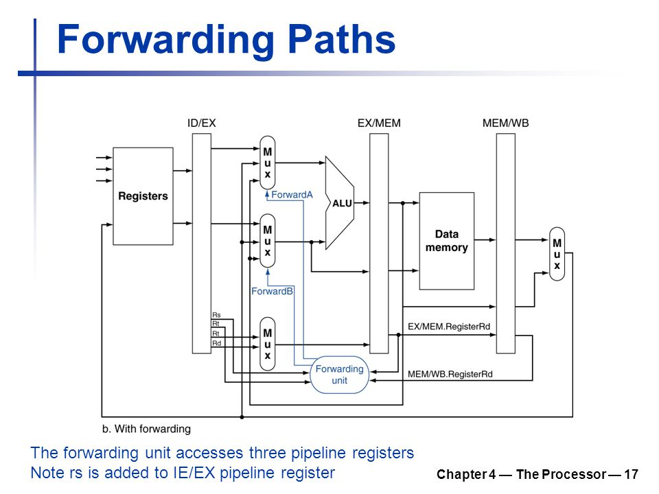 Chapter 4 — The Processor — 17 Forwarding Paths The forwarding unit accesses three pipeline registers Note rs is added to IE/EX pipeline register