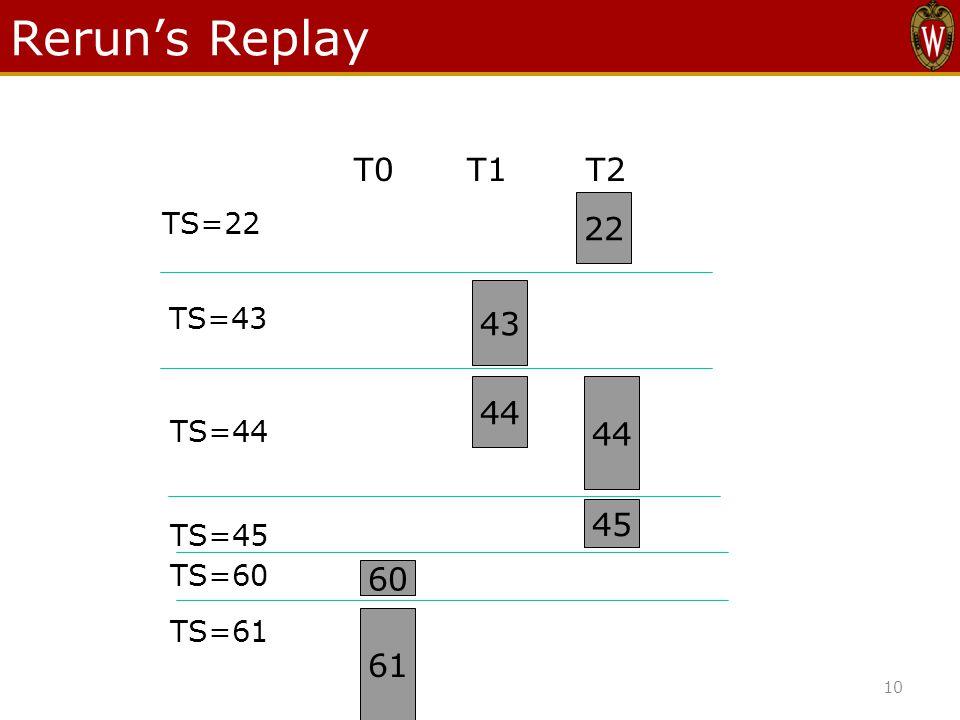 Rerun's Replay T0T1T2 22 43 44 45 60 61 TS=22 TS=45 TS=44 TS=43 TS=60 TS=61 10