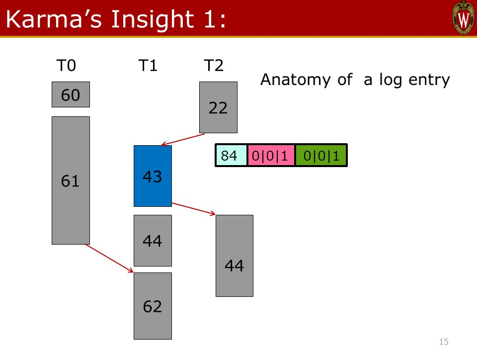 Karma's Insight 1: T0T1T2 22 60 61 43 44 62 84 0|0|1 0|0|1 Anatomy of a log entry 15