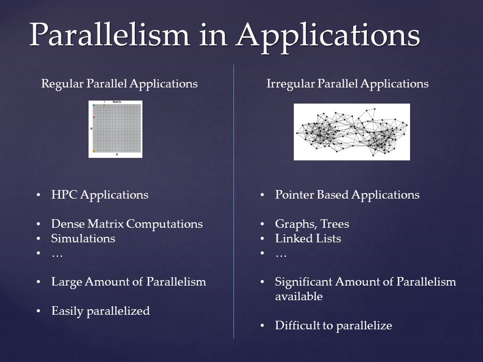 Parallelism in Applications Regular Parallel ApplicationsIrregular Parallel Applications HPC Applications Dense Matrix Computations Simulations … Large Amount of Parallelism Easily parallelized Pointer Based Applications Graphs, Trees Linked Lists … Significant Amount of Parallelism available Difficult to parallelize