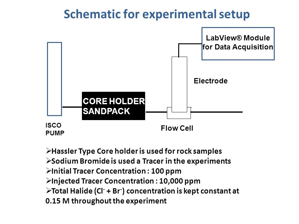 Schematic for experimental setup  Hassler Type Core holder is used for rock samples  Sodium Bromide is used a Tracer in the experiments  Initial Tracer Concentration : 100 ppm  Injected Tracer Concentration : 10,000 ppm  Total Halide (Cl - + Br - ) concentration is kept constant at 0.15 M throughout the experiment ISCO PUMP Electrode Flow Cell CORE HOLDER/ SANDPACK LabView® Module for Data Acquisition