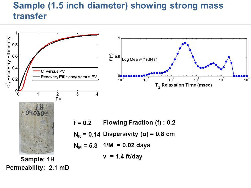 Sample: 1H Permeability: 2.1 mD f = 0.2 N K = 0.14 N M = 5.3 Flowing Fraction (f) : 0.2 Dispersivity (α) = 0.8 cm 1/M = 0.02 days v = 1.4 ft/day Sample (1.5 inch diameter) showing strong mass transfer