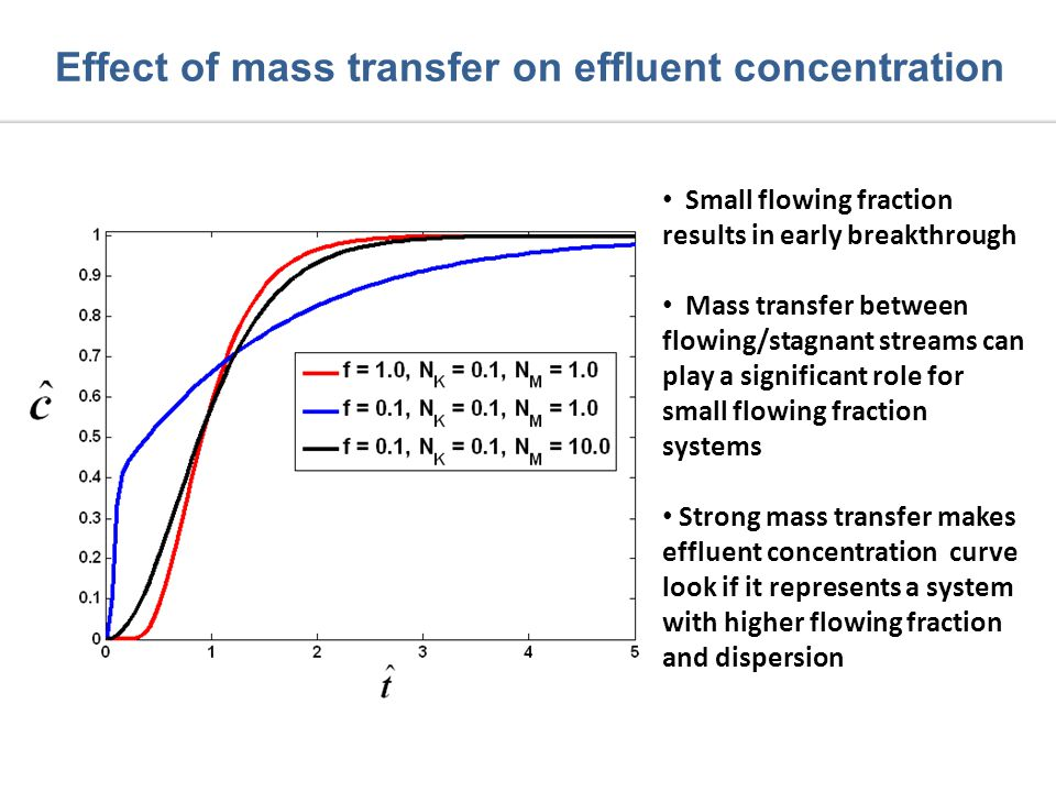 Effect of mass transfer on effluent concentration Small flowing fraction results in early breakthrough Mass transfer between flowing/stagnant streams can play a significant role for small flowing fraction systems Strong mass transfer makes effluent concentration curve look if it represents a system with higher flowing fraction and dispersion
