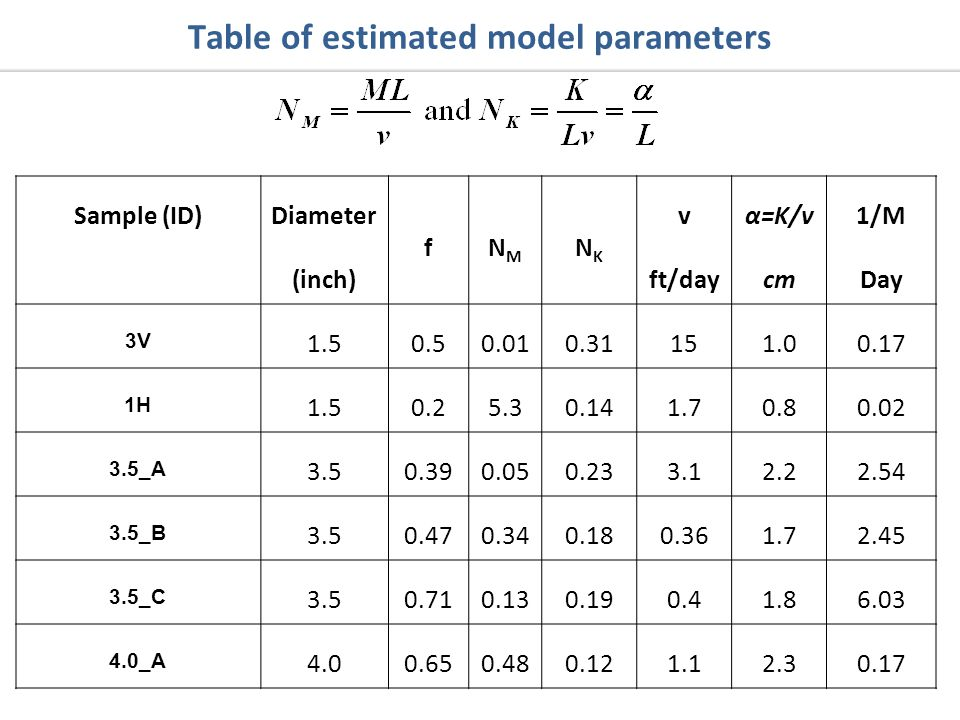 Sample (ID)Diameter (inch) fNMNM NKNK v ft/day α=K/v cm 1/M Day 3V H _A _B _C _A Table of estimated model parameters