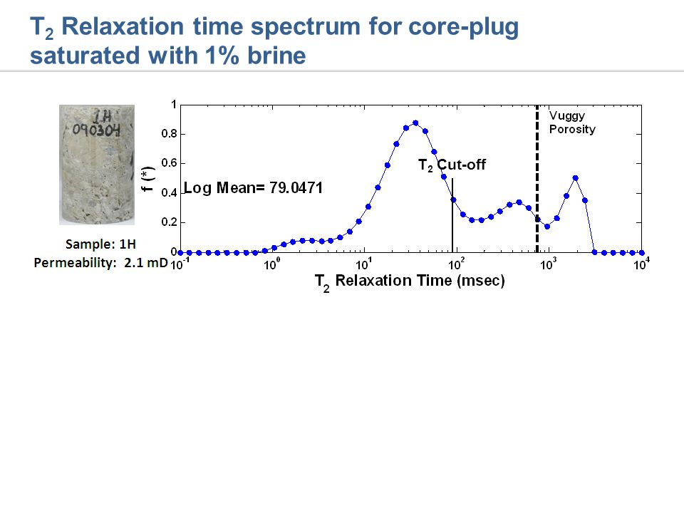 T 2 Relaxation time spectrum for core-plug saturated with 1% brine T 2 Cut-off