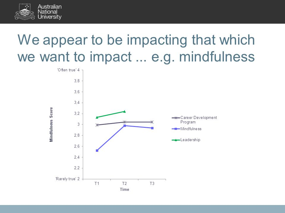We appear to be impacting that which we want to impact... e.g. mindfulness