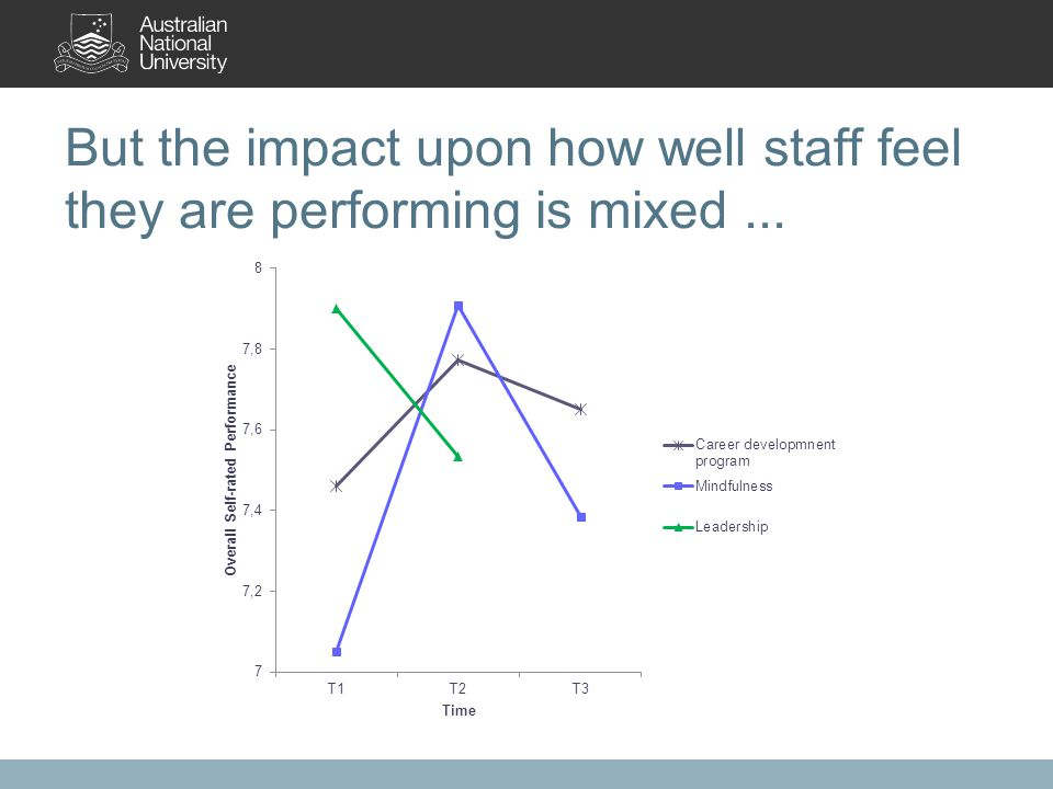 But the impact upon how well staff feel they are performing is mixed...